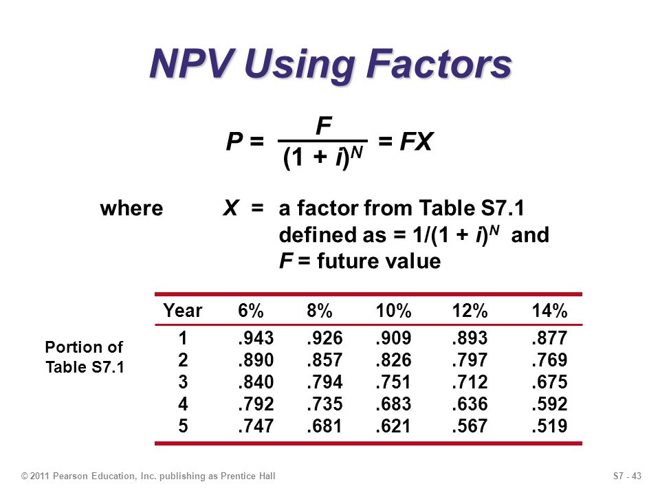 S7 - 43© 2011 Pearson Education, Inc. publishing as Prentice Hall NPV Using Factors P = = FX F (1 + i) N whereX=a factor from Table S7.1 defined as =
