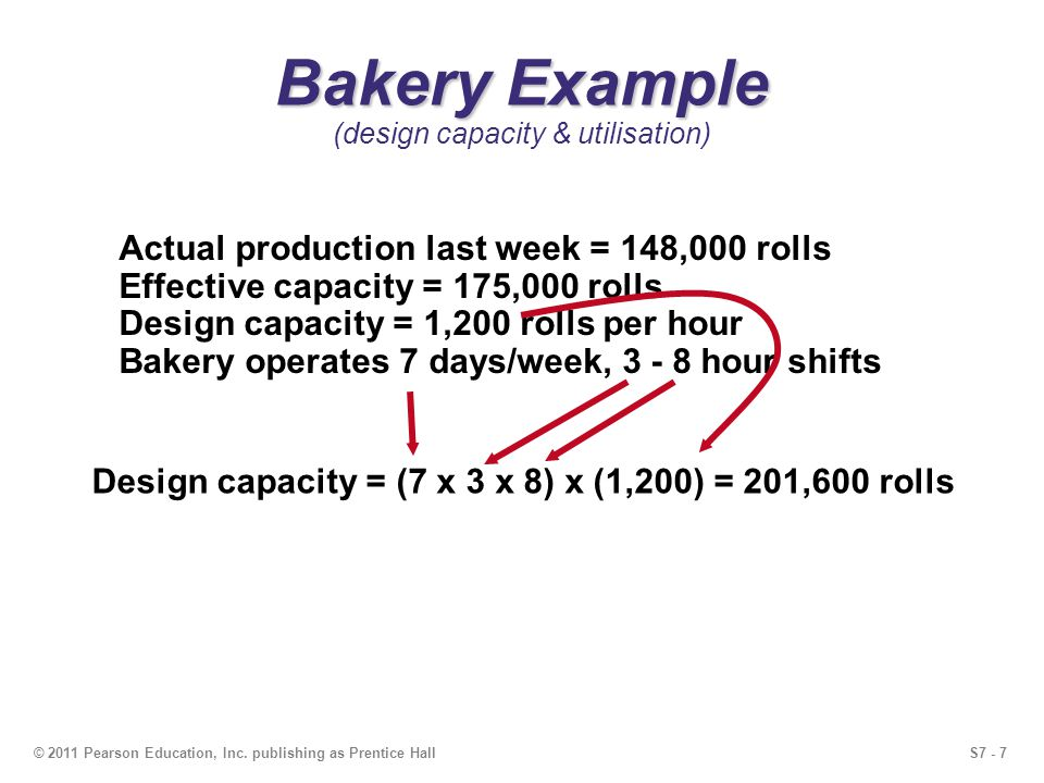 S7 - 7© 2011 Pearson Education, Inc. publishing as Prentice Hall Bakery Example Bakery Example (design capacity & utilisation) Actual production last