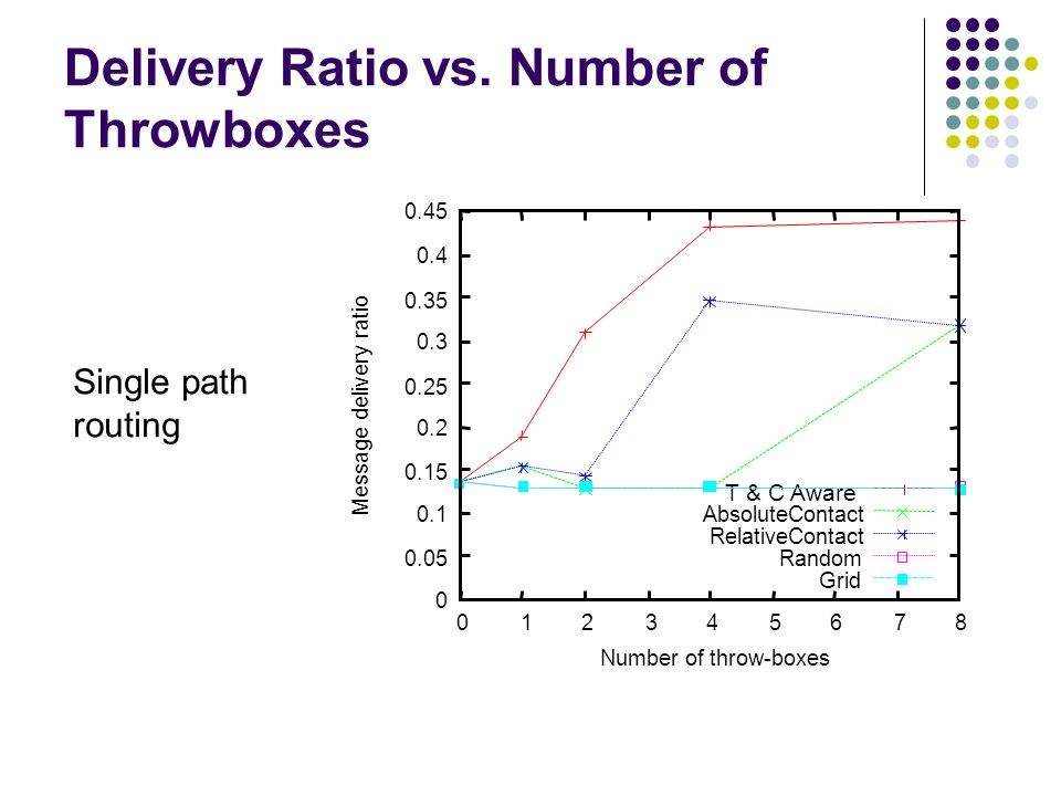 Delivery Ratio vs. Number of Throwboxes Single path routing 0 0.05 0.1 0.15 0.2 0.25 0.3 0.35 0.4 0.45 0 1 2 3 4 5 6 7 8 Message delivery ratio Number