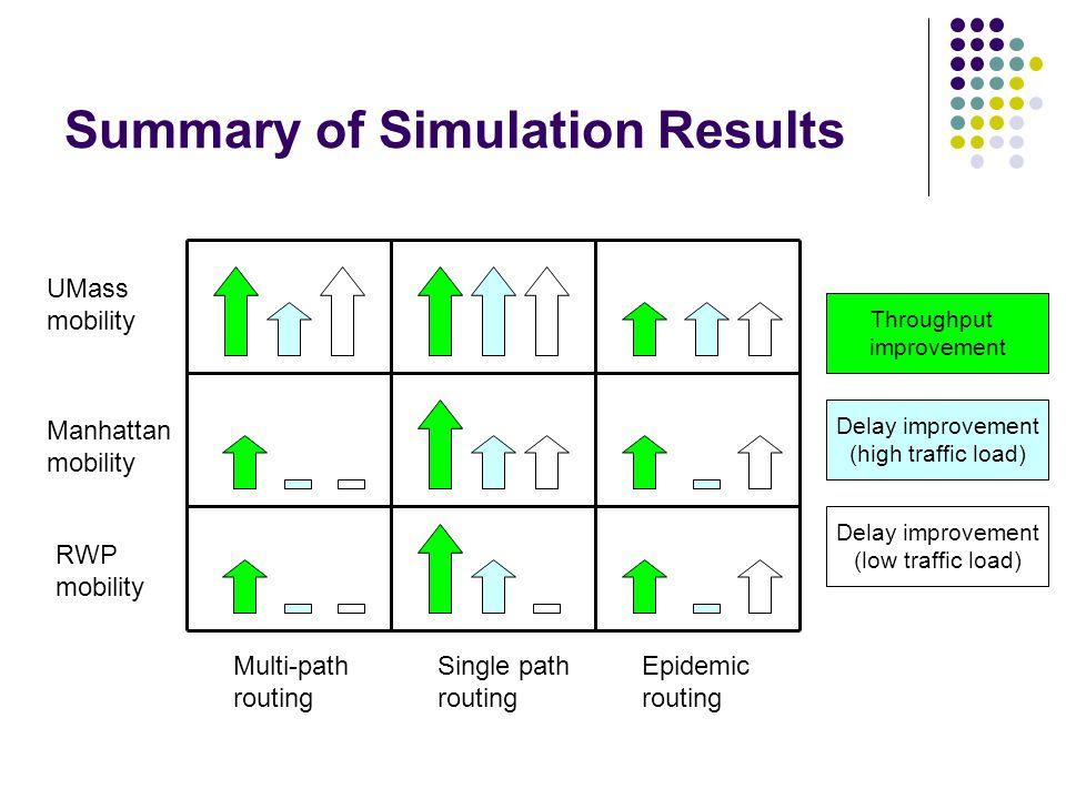 Summary of Simulation Results RWP mobility Manhattan mobility UMass mobility Multi-path routing Single path routing Epidemic routing Delay improvement