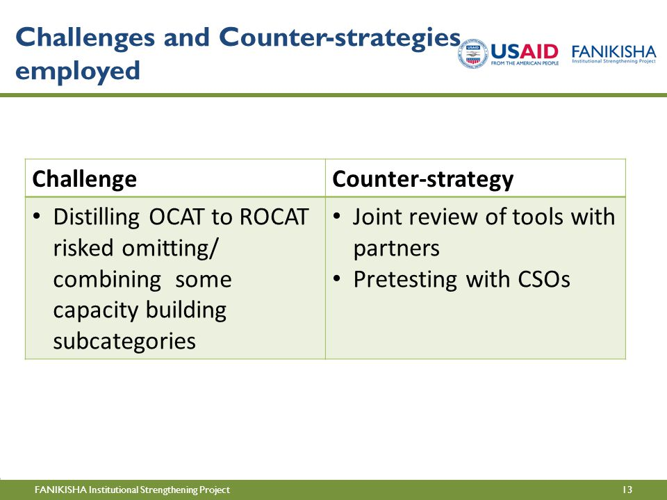 13FANIKISHA Institutional Strengthening Project Challenges and Counter-strategies employed ChallengeCounter-strategy Distilling OCAT to ROCAT risked omitting/ combining some capacity building subcategories Joint review of tools with partners Pretesting with CSOs