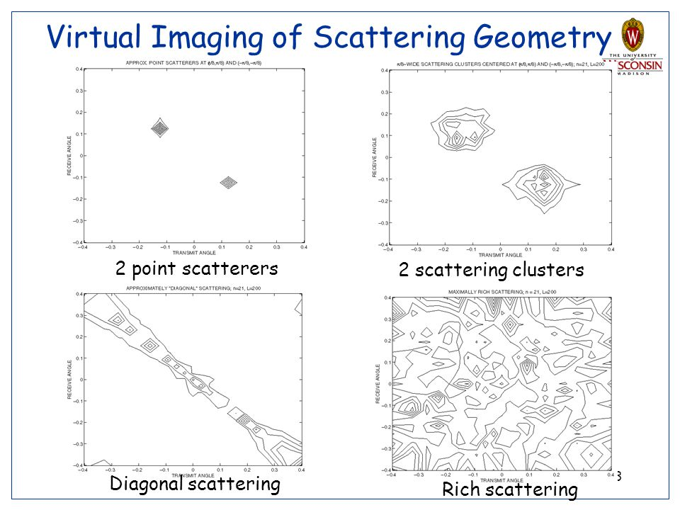13 Virtual Imaging of Scattering Geometry 2 point scatterers 2 scattering clusters Diagonal scattering Rich scattering
