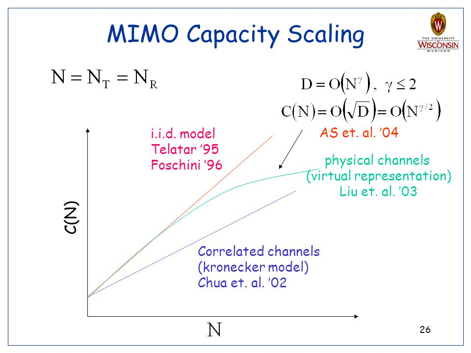 26 MIMO Capacity Scaling C(N) Correlated channels (kronecker model) Chua et. al. 02 i.i.d. model Telatar 95 Foschini 96 physical channels (virtual rep