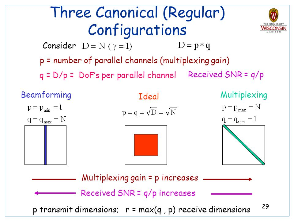 29 Three Canonical (Regular) Configurations Beamforming p = number of parallel channels (multiplexing gain) q = D/p = DoFs per parallel channel Ideal