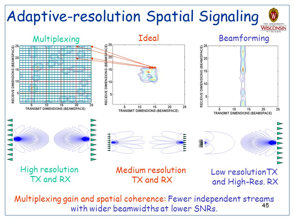 45 Adaptive-resolution Spatial Signaling Ideal Medium resolution TX and RX Multiplexing gain and spatial coherence: Fewer independent streams with wid