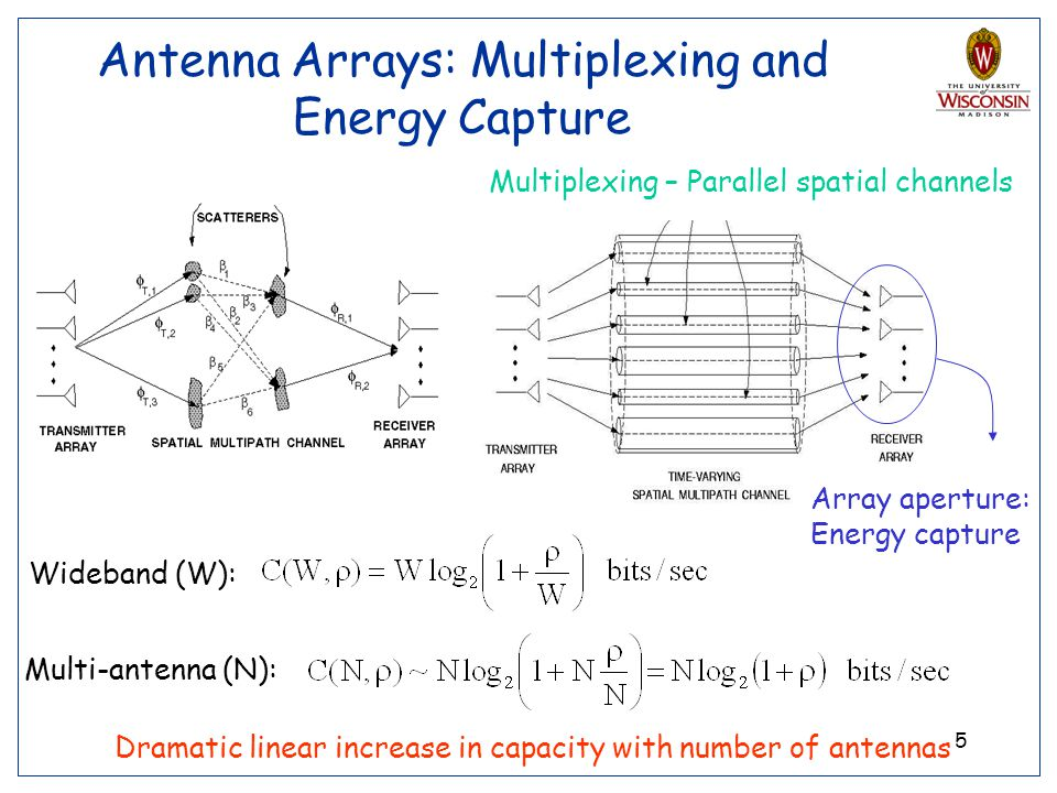 5 Antenna Arrays: Multiplexing and Energy Capture Multiplexing – Parallel spatial channels Array aperture: Energy capture Wideband (W): Multi-antenna