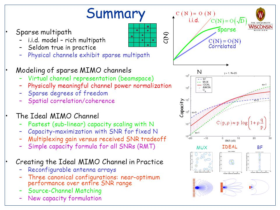 51 Summary Sparse multipath –i.i.d. model – rich multipath –Seldom true in practice –Physical channels exhibit sparse multipath Modeling of sparse MIM