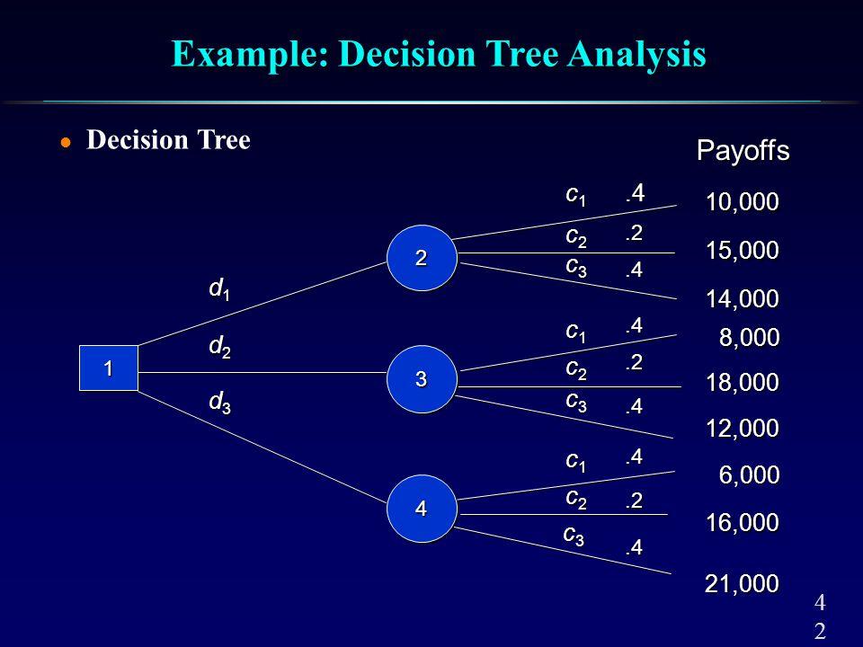 4242 l Decision Tree 11.2.4.4.4.2.4.4.2.4 d1d1d1d1 d2d2d2d2 d3d3d3d3 c1c1c1c1 c1c1c1c1 c1c1c1c1 c2c2c2c2 c3c3c3c3 c2c2c2c2 c2c2c2c2 c3c3c3c3 c3c3c3c3