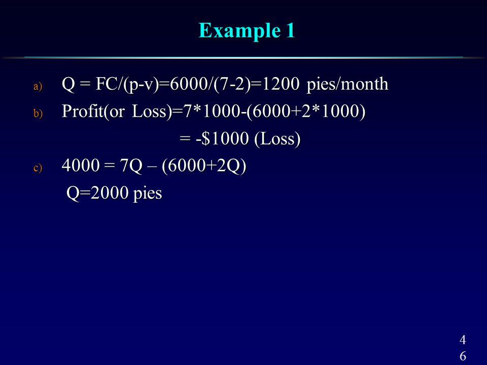 4646 Example 1 a) Q = FC/(p-v)=6000/(7-2)=1200 pies/month b) Profit(or Loss)=7*1000-(6000+2*1000) = -$1000 (Loss) = -$1000 (Loss) c) 4000 = 7Q – (6000