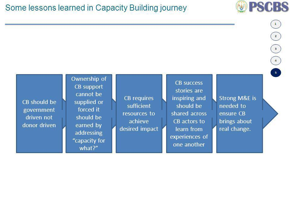 Some lessons learned in Capacity Building journey CB should be government driven not donor driven Ownership of CB support cannot be supplied or forced it should be earned by addressing capacity for what.