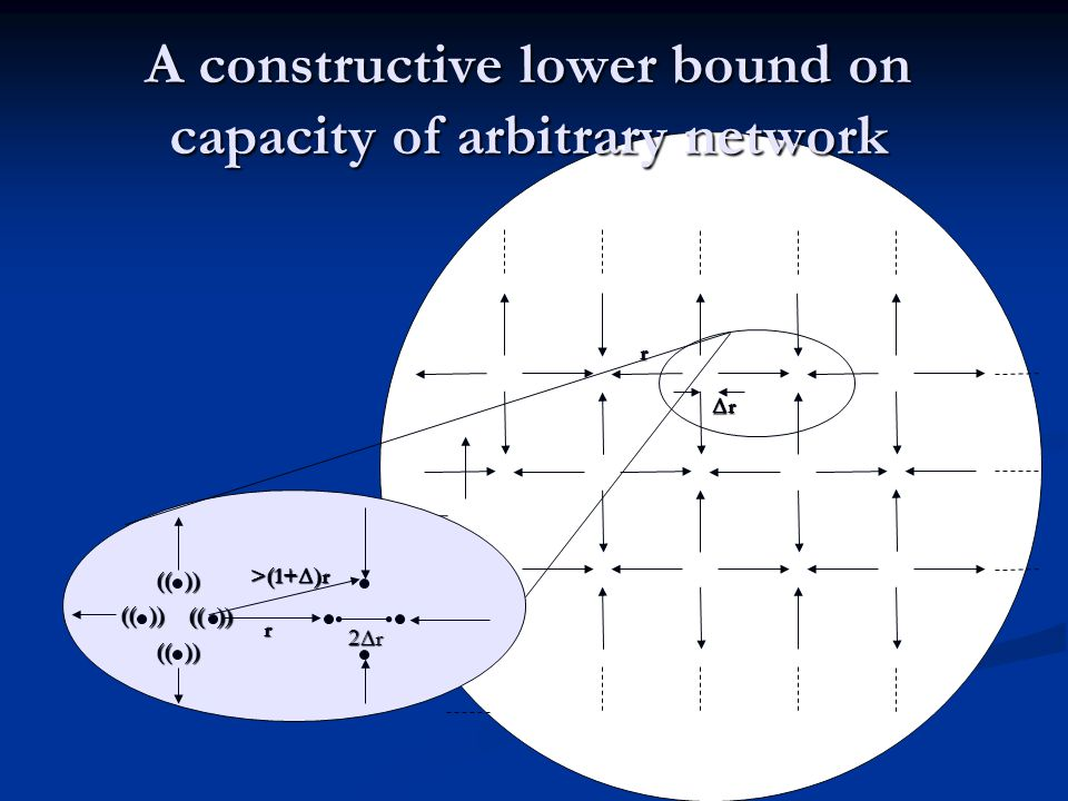 A constructive lower bound on capacity of arbitrary network r r (( )) r r >(1+ )r (( ))