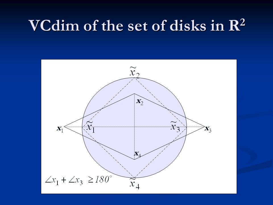VCdim of the set of disks in R 2 x1x1 x2x2 x3x3 x4x4