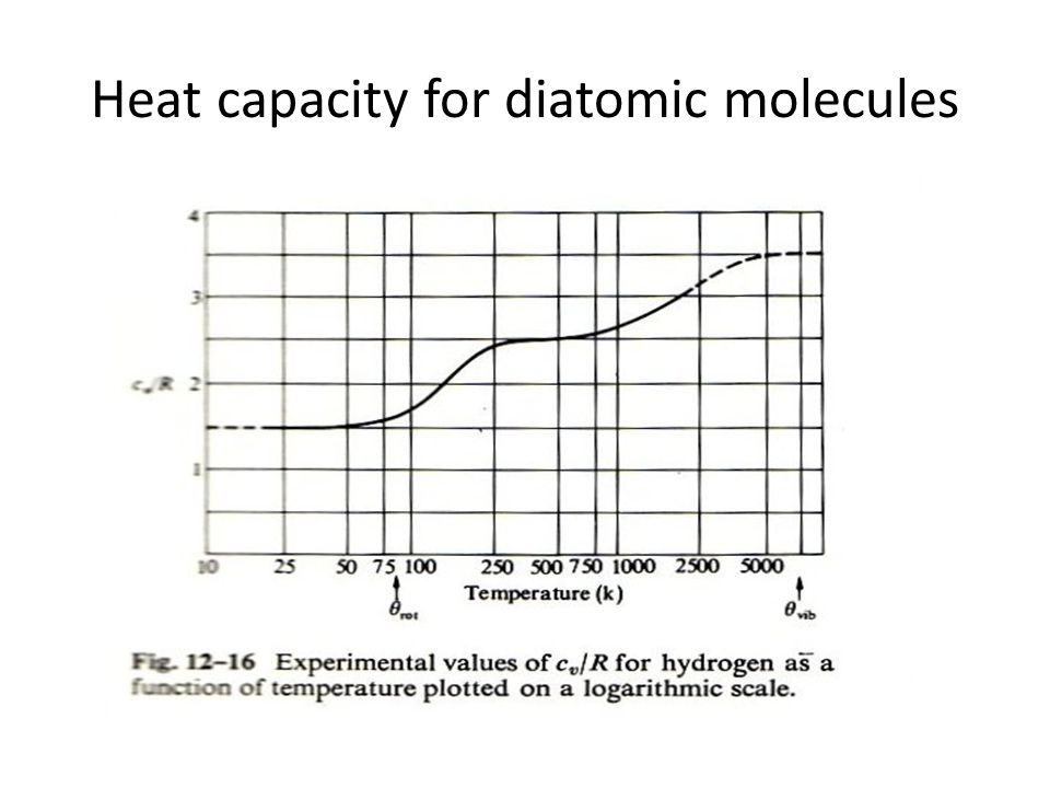 Heat capacity for diatomic molecules