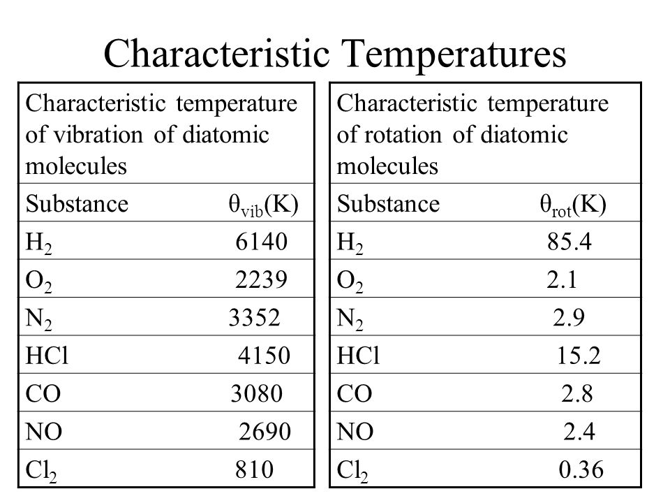 Characteristic Temperatures Characteristic temperature of rotation of diatomic molecules Substance θ rot (K) H 2 85.4 O 2 2.1 N 2 2.9 HCl 15.2 CO 2.8