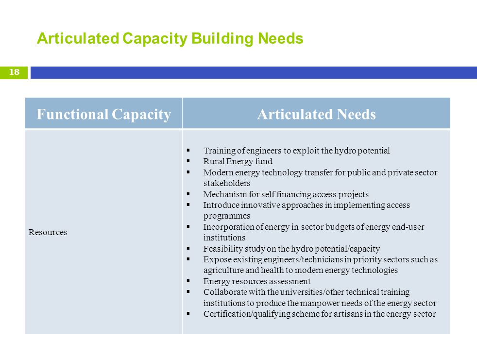 Articulated Capacity Building Needs 18 Functional CapacityArticulated Needs Resources Training of engineers to exploit the hydro potential Rural Energy fund Modern energy technology transfer for public and private sector stakeholders Mechanism for self financing access projects Introduce innovative approaches in implementing access programmes Incorporation of energy in sector budgets of energy end-user institutions Feasibility study on the hydro potential/capacity Expose existing engineers/technicians in priority sectors such as agriculture and health to modern energy technologies Energy resources assessment Collaborate with the universities/other technical training institutions to produce the manpower needs of the energy sector Certification/qualifying scheme for artisans in the energy sector