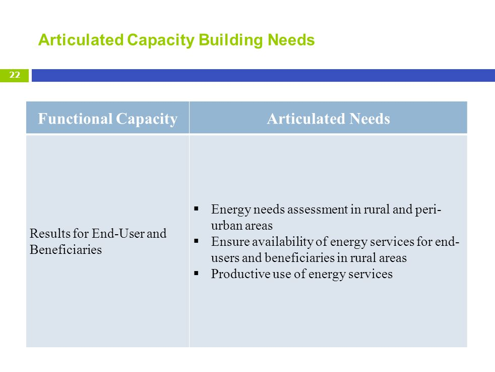 Articulated Capacity Building Needs 22 Functional CapacityArticulated Needs Results for End-User and Beneficiaries Energy needs assessment in rural and peri- urban areas Ensure availability of energy services for end- users and beneficiaries in rural areas Productive use of energy services