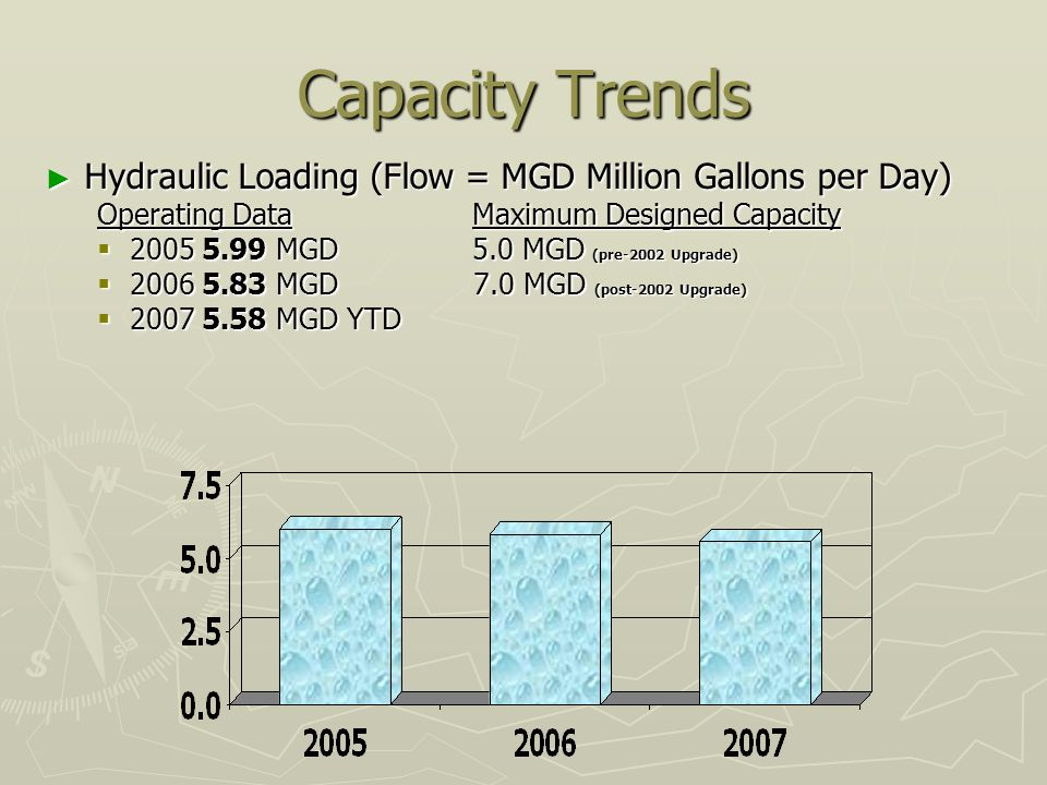 Capacity Trends Hydraulic Loading (Flow = MGD Million Gallons per Day) Hydraulic Loading (Flow = MGD Million Gallons per Day) Operating Data Maximum Designed Capacity 2005 5.99 MGD 5.0 MGD (pre-2002 Upgrade) 2005 5.99 MGD 5.0 MGD (pre-2002 Upgrade) 2006 5.83 MGD 7.0 MGD (post-2002 Upgrade) 2006 5.83 MGD 7.0 MGD (post-2002 Upgrade) 2007 5.58 MGD YTD 2007 5.58 MGD YTD