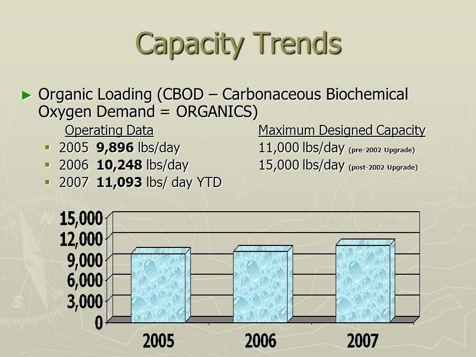 Capacity Trends Organic Loading (CBOD – Carbonaceous Biochemical Oxygen Demand = ORGANICS) Organic Loading (CBOD – Carbonaceous Biochemical Oxygen Demand = ORGANICS) Operating DataMaximum Designed Capacity Operating DataMaximum Designed Capacity 2005 9,896 lbs/day 11,000 lbs/day (pre-2002 Upgrade) 2005 9,896 lbs/day 11,000 lbs/day (pre-2002 Upgrade) 2006 10,248 lbs/day15,000 lbs/day (post-2002 Upgrade) 2006 10,248 lbs/day15,000 lbs/day (post-2002 Upgrade) 2007 11,093 lbs/ day YTD 2007 11,093 lbs/ day YTD