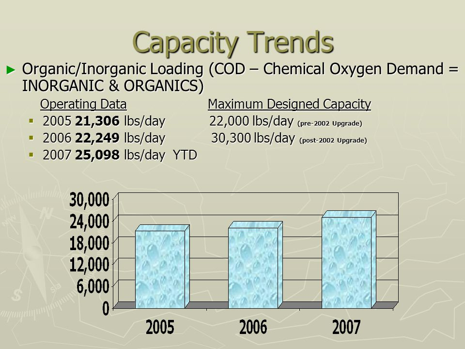 Capacity Trends Organic/Inorganic Loading (COD – Chemical Oxygen Demand = INORGANIC & ORGANICS) Organic/Inorganic Loading (COD – Chemical Oxygen Demand = INORGANIC & ORGANICS) Operating Data Maximum Designed Capacity Operating Data Maximum Designed Capacity 2005 21,306 lbs/day 22,000 lbs/day (pre-2002 Upgrade) 2005 21,306 lbs/day 22,000 lbs/day (pre-2002 Upgrade) 2006 22,249 lbs/day 30,300 lbs/day (post-2002 Upgrade) 2006 22,249 lbs/day 30,300 lbs/day (post-2002 Upgrade) 2007 25,098 lbs/day YTD 2007 25,098 lbs/day YTD
