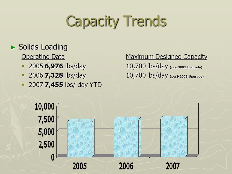Capacity Trends Solids Loading Solids Loading Operating DataMaximum Designed Capacity 2005 6,976 lbs/day 10,700 lbs/day (pre-2002 Upgrade) 2005 6,976 lbs/day 10,700 lbs/day (pre-2002 Upgrade) 2006 7,328 lbs/day10,700 lbs/day (post-2002 Upgrade) 2006 7,328 lbs/day10,700 lbs/day (post-2002 Upgrade) 2007 7,455 lbs/ day YTD 2007 7,455 lbs/ day YTD