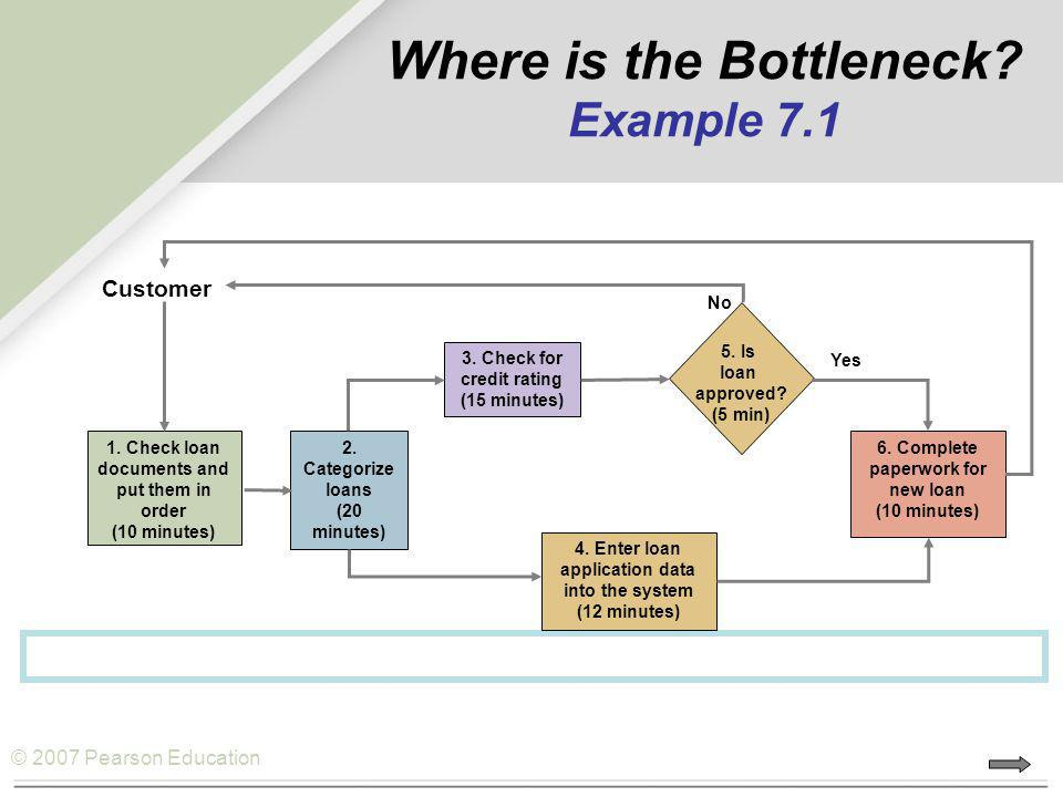 © 2007 Pearson Education Where is the Bottleneck? Example 7.1 1. Check loan documents and put them in order (10 minutes) 2. Categorize loans (20 minut