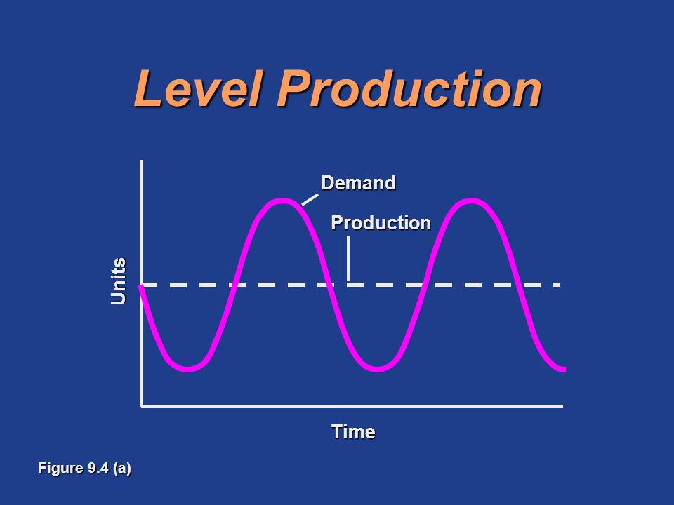 Level Production Production Demand Units Time Figure 9.4 (a)