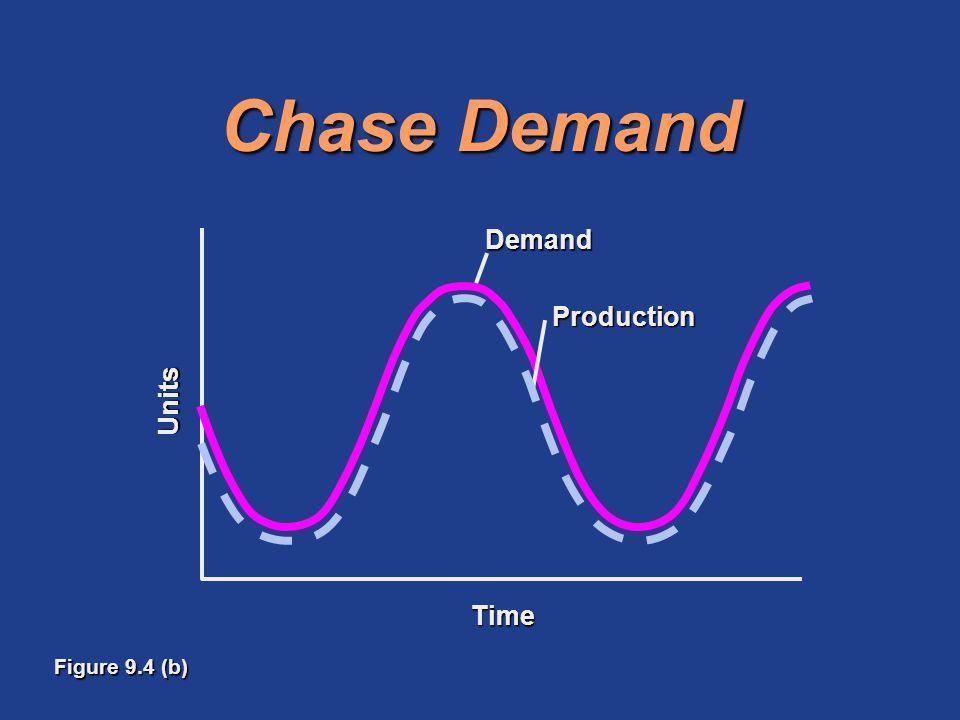 Chase Demand Figure 9.4 (b) ProductionDemandUnits Time