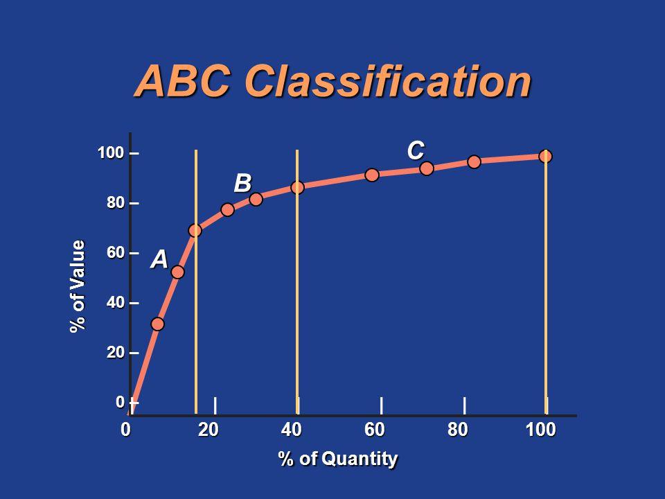 ABC Classification 100 100 – 80 80 – 60 60 – 40 40 – 20 20 – 0 0 – |||||| 020406080100 % of Quantity % of Value A B C