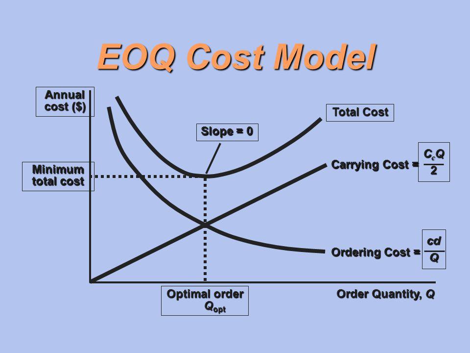 EOQ Cost Model Slope = 0 Total Cost Order Quantity, Q Annual cost ($) Minimum total cost Optimal order Q opt Q opt Carrying Cost = CcQCcQ22CcQCcQ222 O