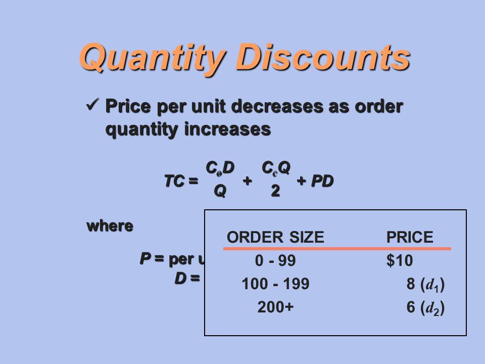 Quantity Discounts Price per unit decreases as order quantity increases Price per unit decreases as order quantity increases TC = + + PD CoDCoDQQCoDCo