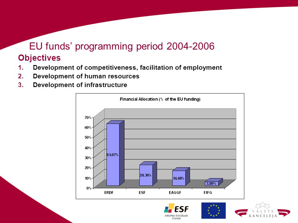 EU funds programming period 2004-2006 Objectives 1.Development of competitiveness, facilitation of employment 2.Development of human resources 3.Devel