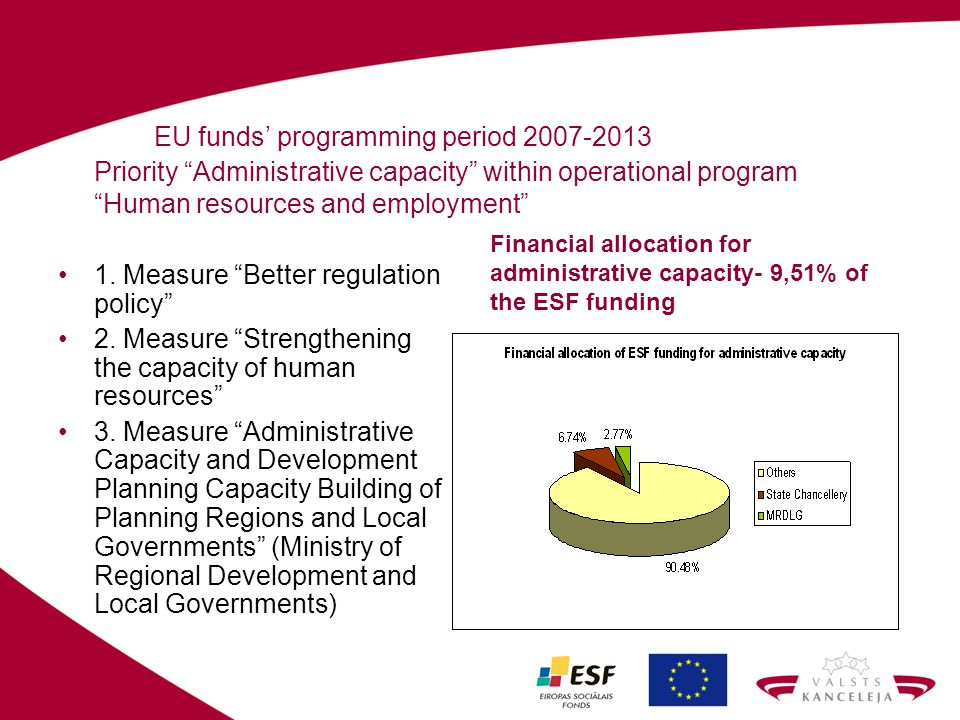 EU funds programming period 2007-2013 Priority Administrative capacity within operational program Human resources and employment 1. Measure Better reg