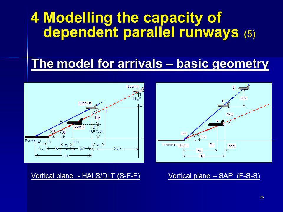 25 The model for arrivals – basic geometry Vertical plane - HALS/DLT (S-F-F)Vertical plane – SAP (F-S-S) Z LH zLHzLH S Ik 0 Low - i High - k A B TLTL