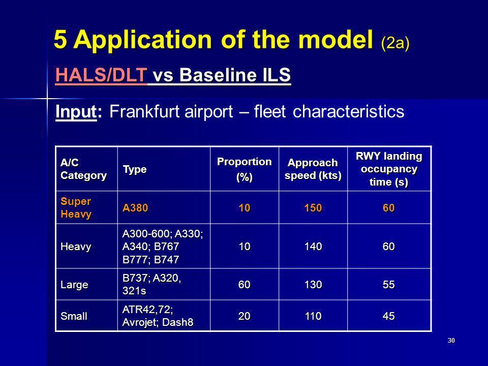 30 Input: Frankfurt airport – fleet characteristics A/C Category TypeProportion(%) Approach speed (kts) RWY landing occupancy time (s) Super Heavy A38