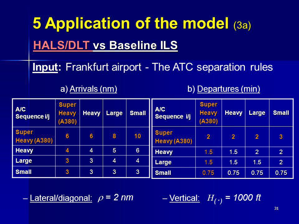 31 Input: Frankfurt airport - The ATC separation rules a) Arrivals (nm)b) Departures (min) – Lateral/diagonal: = 2 nm – Vertical: H (. ) = 1000 ft A/C