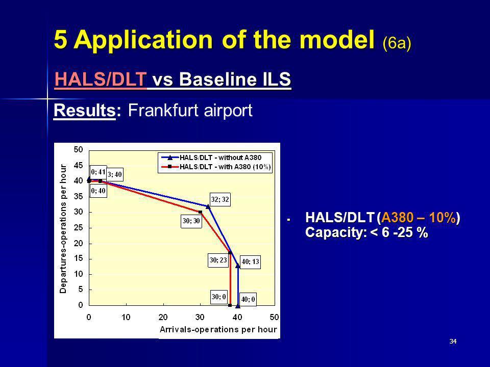 34 HALS/DLT (A380 – 10%) Capacity: < 6 -25 % HALS/DLT (A380 – 10%) Capacity: < 6 -25 % Results: Frankfurt airport 5 Application of the model (6a) HALS