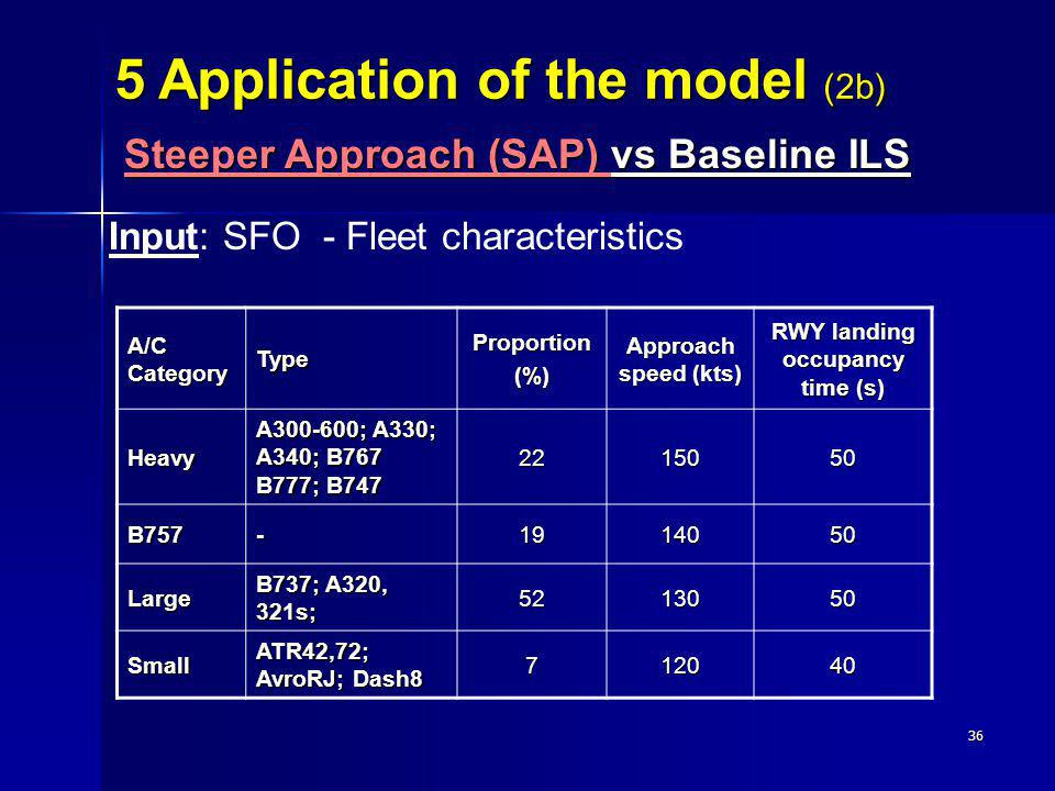 36 Input: SFO - Fleet characteristics A/C Category TypeProportion(%) Approach speed (kts) RWY landing occupancy time (s) Heavy A300-600; A330; A340; B