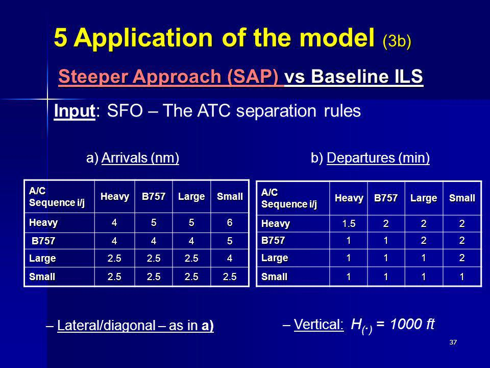 37 Input: SFO – The ATC separation rules a) Arrivals (nm) b) Departures (min) – Lateral/diagonal – as in a) – Vertical: H (. ) = 1000 ft A/C Sequence