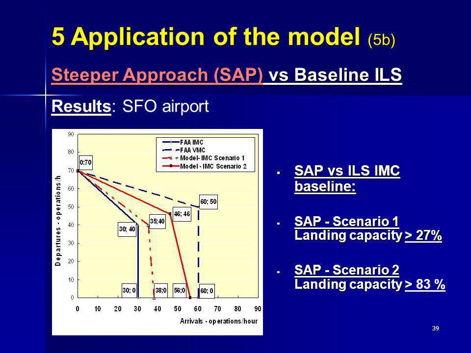 39 Results: SFO airport SAP vs ILS IMC baseline: SAP vs ILS IMC baseline: SAP - Scenario 1 Landing capacity > 27% SAP - Scenario 1 Landing capacity >