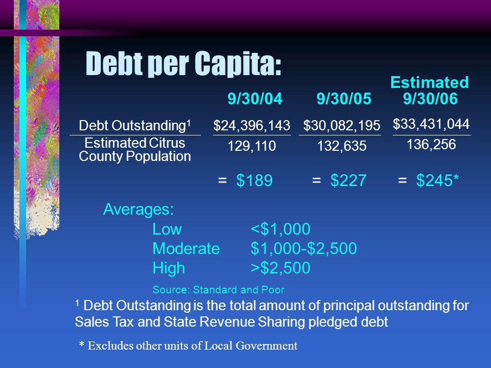 Debt Outstanding 1 Estimated Citrus County Population $30,082, ,635 = $227 1 Debt Outstanding is the total amount of principal outstanding for Sales Tax and State Revenue Sharing pledged debt Averages: Low <$1,000 Moderate$1,000-$2,500 High>$2,500 Source: Standard and Poor Debt per Capita: 9/30/05 9/30/06 = $245* $33,431, ,256 $24,396, ,110 9/30/04 = $189 Estimated * Excludes other units of Local Government