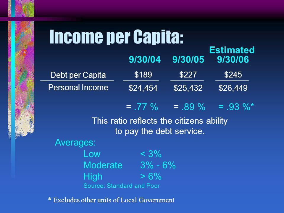 Income per Capita: Debt per Capita Personal Income $227 $25,432 =.89 % This ratio reflects the citizens ability to pay the debt service.