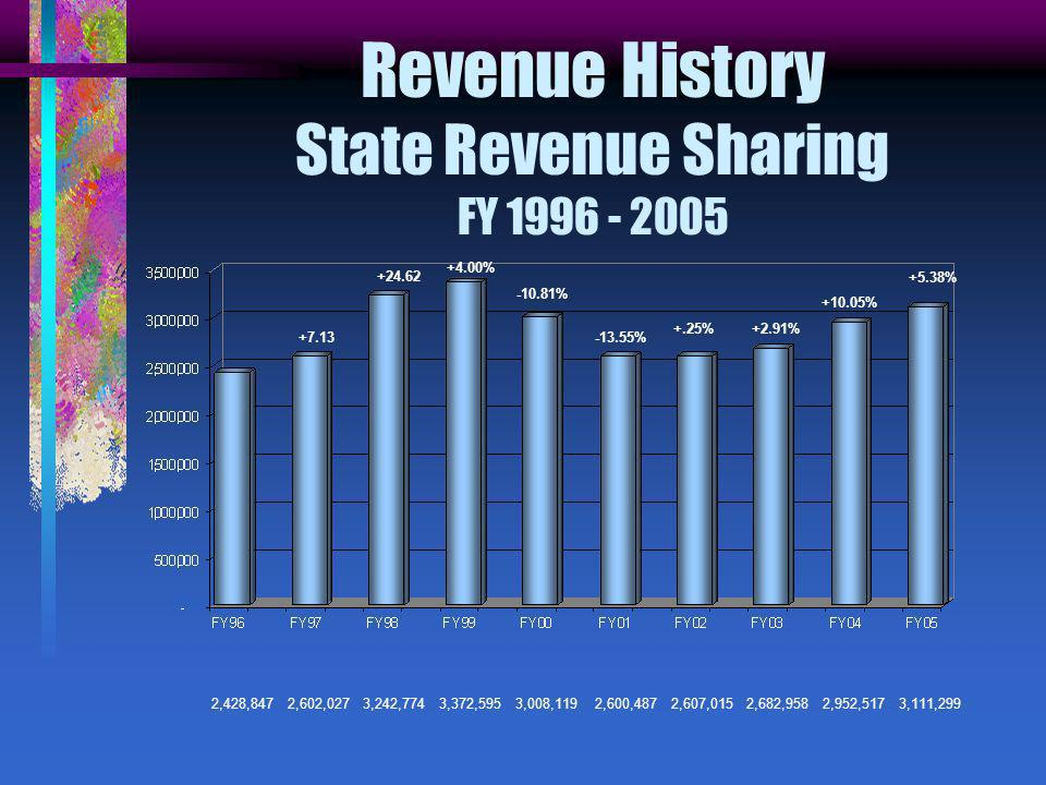 Revenue History State Revenue Sharing FY 1996 - 2005 +5.38% +7.13 +24.62 +4.00% -10.81% -13.55% +.25% +10.05% +2.91% 2,428,847 2,602,027 3,242,774 3,372,595 3,008,119 2,600,487 2,607,015 2,682,958 2,952,517 3,111,299