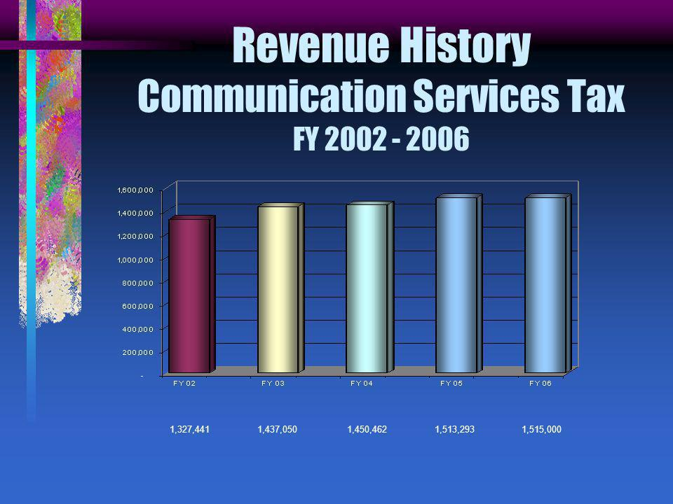 Revenue History Communication Services Tax FY ,327,441 1,437,050 1,450,462 1,513,293 1,515,000