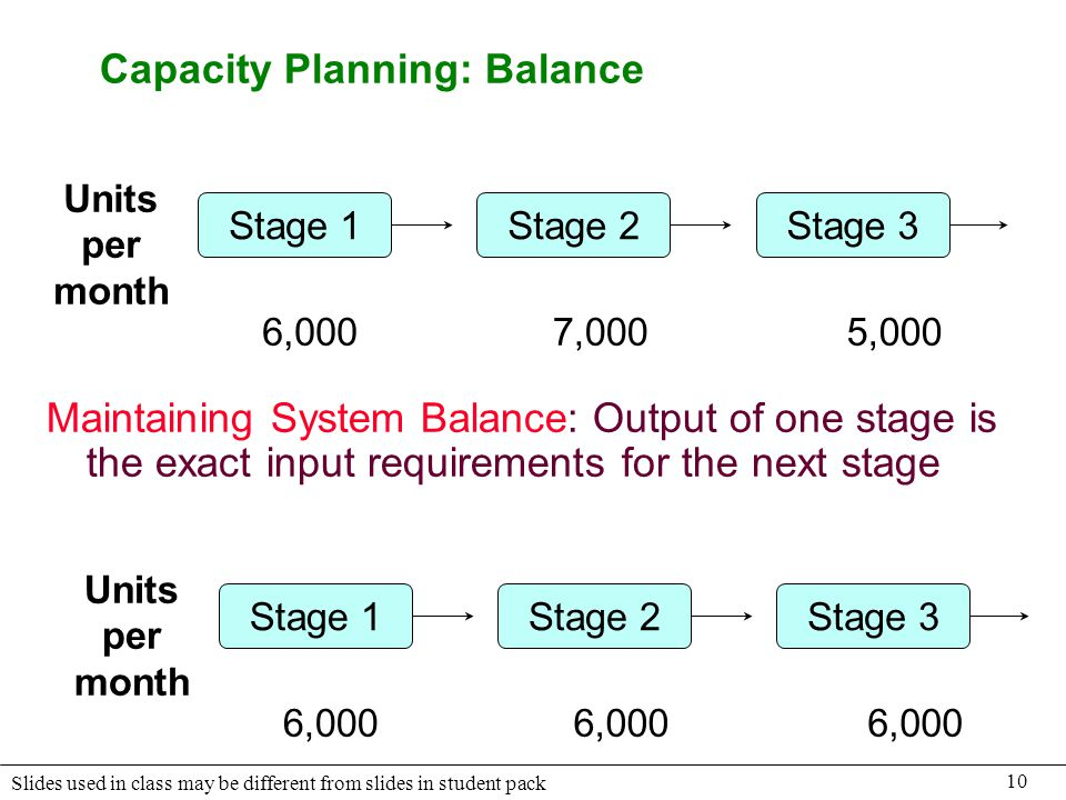 10 Slides used in class may be different from slides in student pack Capacity Planning: Balance Stage 1Stage 2Stage 3 Units per month 6,0007,0005,000