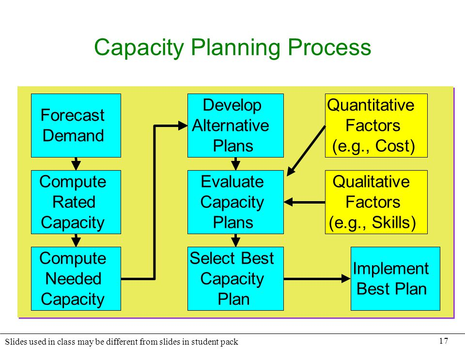 17 Slides used in class may be different from slides in student pack Capacity Planning Process Forecast Demand Compute Needed Capacity Develop Alterna