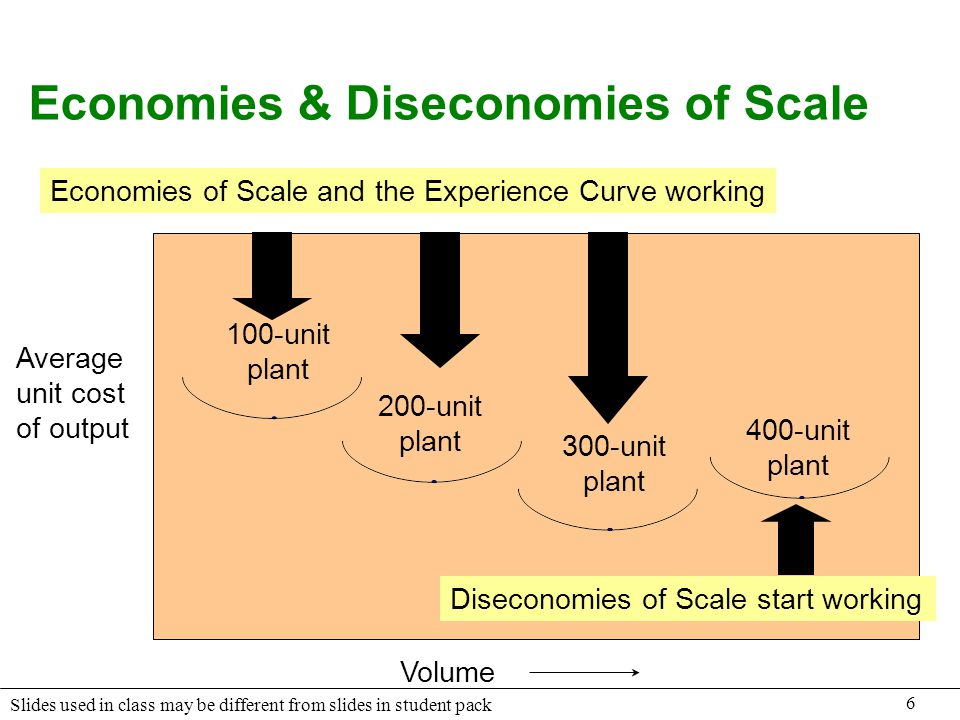 6 Slides used in class may be different from slides in student pack Economies & Diseconomies of Scale 100-unit plant 200-unit plant 300-unit plant 400