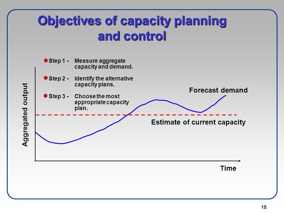 15 Objectives of capacity planning and control Step 1 -Measure aggregate capacity and demand. Step 2 -Identify the alternative capacity plans. Step 3