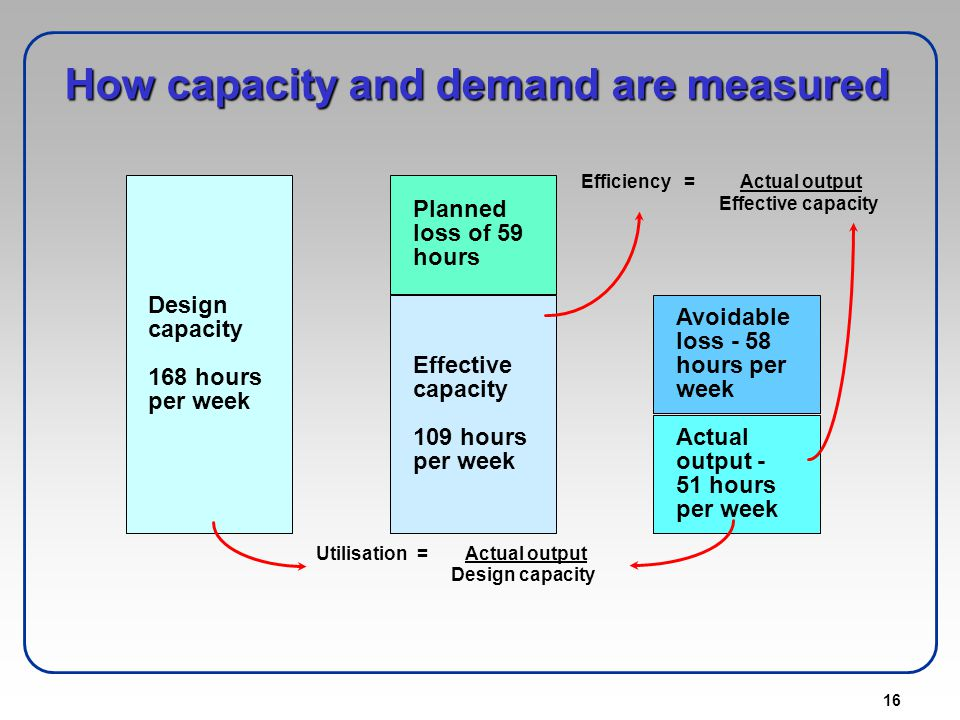 16 How capacity and demand are measured Design capacity 168 hours per week Effective capacity 109 hours per week Planned loss of 59 hours Actual outpu