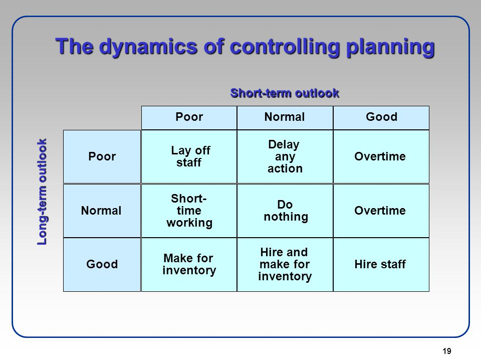 19 The dynamics of controlling planning Short-term outlook NormalGoodPoor Normal Good Poor Short- time working Make for inventory Lay off staff Do not