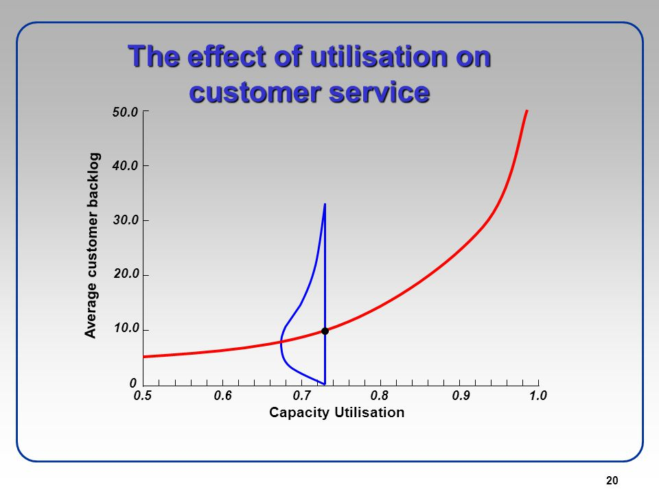 20 The effect of utilisation on customer service 50.0 40.0 30.0 20.0 10.0 0 0.50.60.70.80.91.0 Average customer backlog Capacity Utilisation